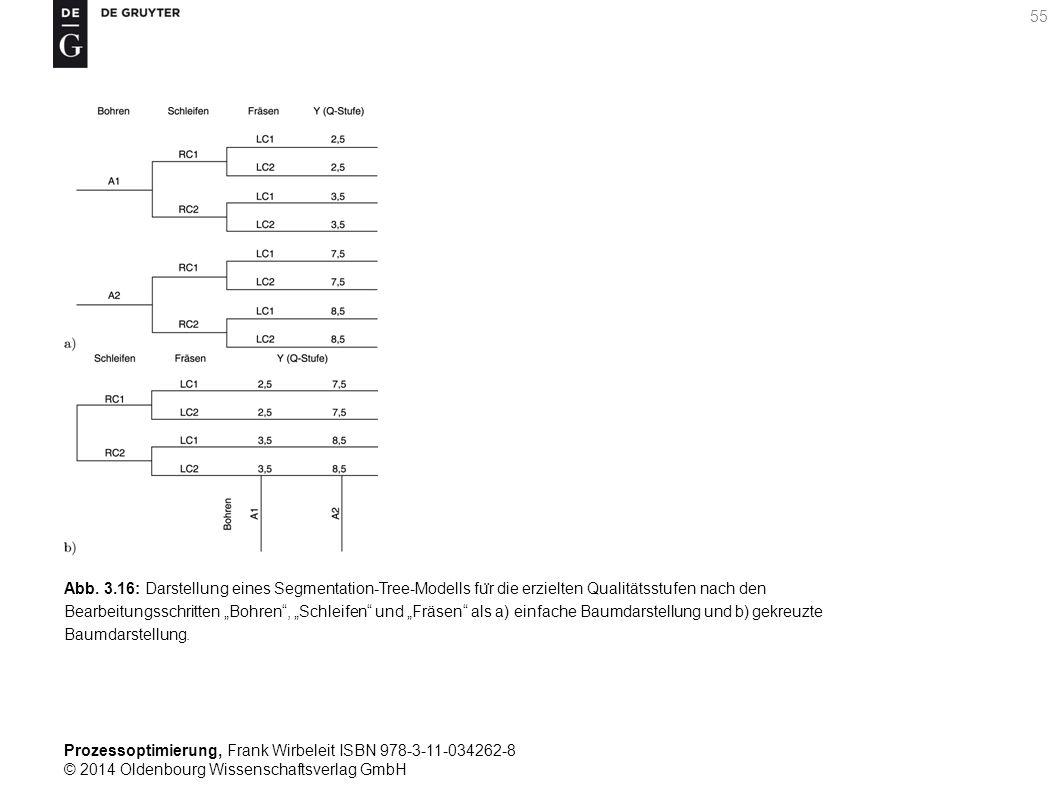 Prozessoptimierung, Frank Wirbeleit ISBN 978-3-11-034262-8 © 2014 Oldenbourg Wissenschaftsverlag GmbH 55 Abb. 3.16: Darstellung eines Segmentation-Tre