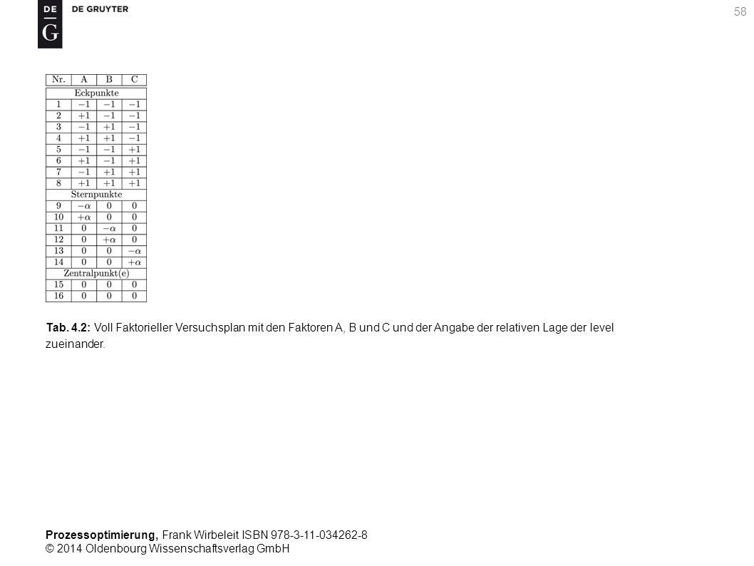 Prozessoptimierung, Frank Wirbeleit ISBN 978-3-11-034262-8 © 2014 Oldenbourg Wissenschaftsverlag GmbH 58 Tab. 4.2: Voll Faktorieller Versuchsplan mit