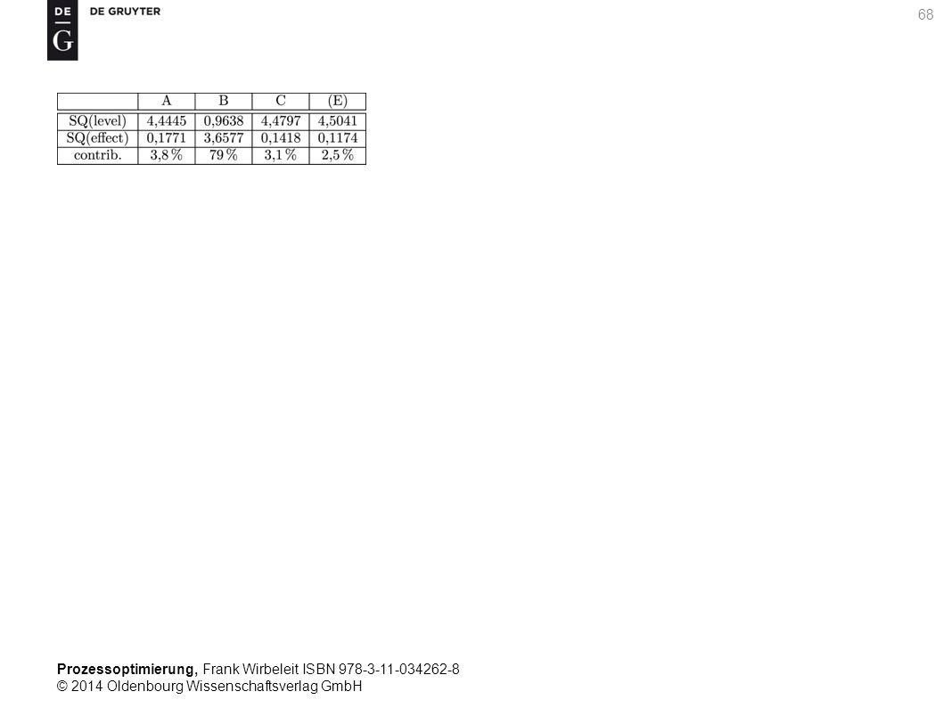Prozessoptimierung, Frank Wirbeleit ISBN 978-3-11-034262-8 © 2014 Oldenbourg Wissenschaftsverlag GmbH 68
