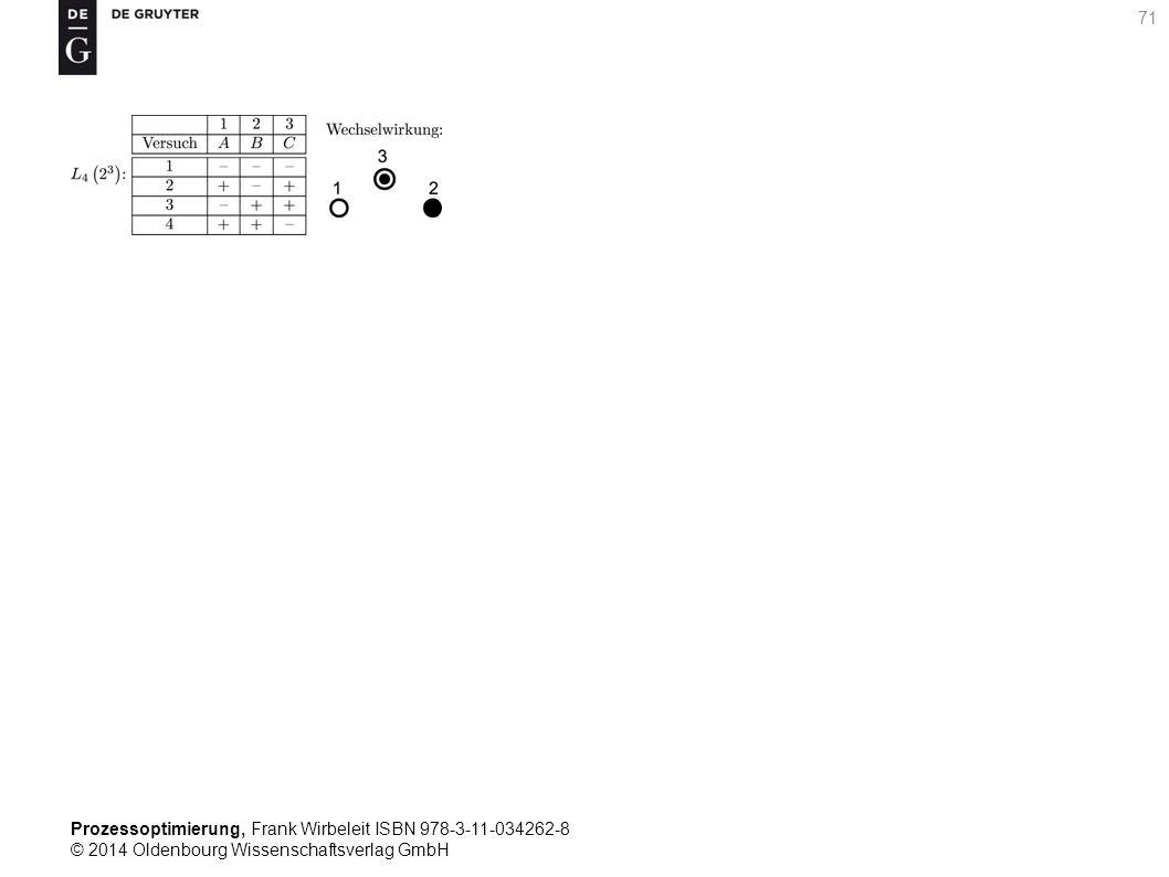 Prozessoptimierung, Frank Wirbeleit ISBN 978-3-11-034262-8 © 2014 Oldenbourg Wissenschaftsverlag GmbH 71