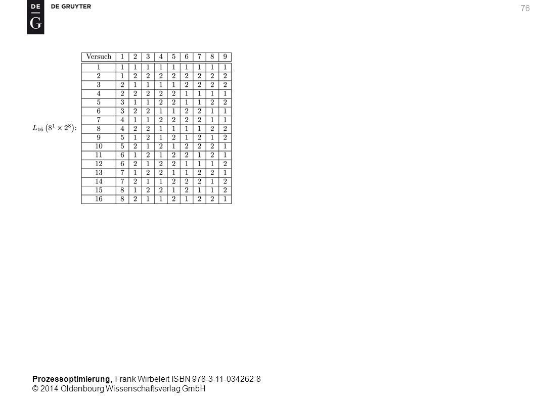 Prozessoptimierung, Frank Wirbeleit ISBN 978-3-11-034262-8 © 2014 Oldenbourg Wissenschaftsverlag GmbH 76