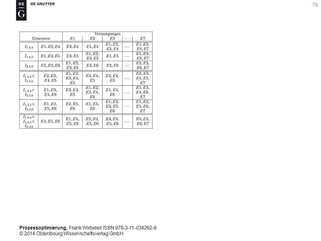 Prozessoptimierung, Frank Wirbeleit ISBN 978-3-11-034262-8 © 2014 Oldenbourg Wissenschaftsverlag GmbH 79