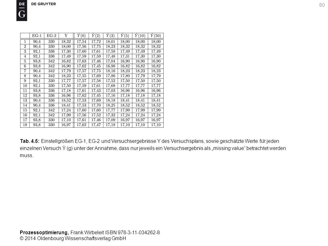 Prozessoptimierung, Frank Wirbeleit ISBN 978-3-11-034262-8 © 2014 Oldenbourg Wissenschaftsverlag GmbH 80 Tab. 4.5: Einstellgrößen EG-1, EG-2 und Versu