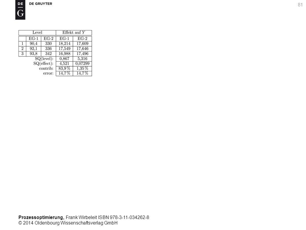 Prozessoptimierung, Frank Wirbeleit ISBN 978-3-11-034262-8 © 2014 Oldenbourg Wissenschaftsverlag GmbH 81