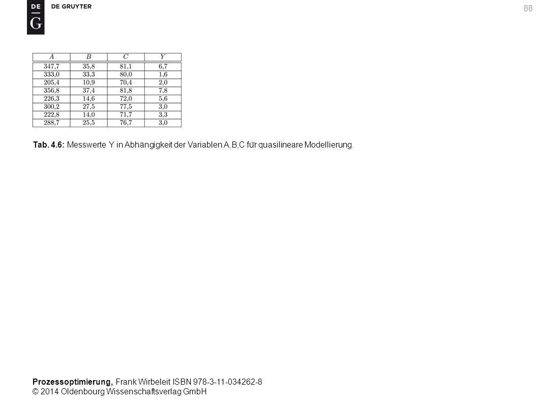 Prozessoptimierung, Frank Wirbeleit ISBN 978-3-11-034262-8 © 2014 Oldenbourg Wissenschaftsverlag GmbH 88 Tab. 4.6: Messwerte Y in Abhängigkeit der Var