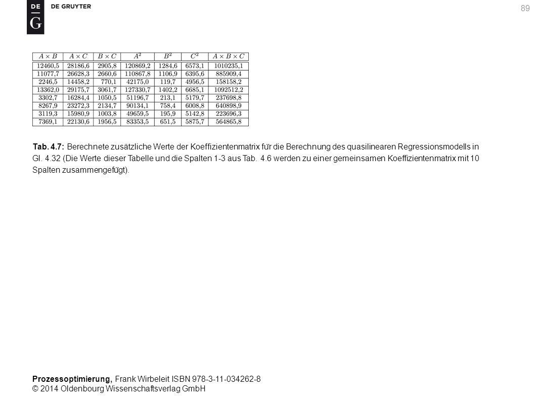 Prozessoptimierung, Frank Wirbeleit ISBN 978-3-11-034262-8 © 2014 Oldenbourg Wissenschaftsverlag GmbH 89 Tab. 4.7: Berechnete zusätzliche Werte der Ko