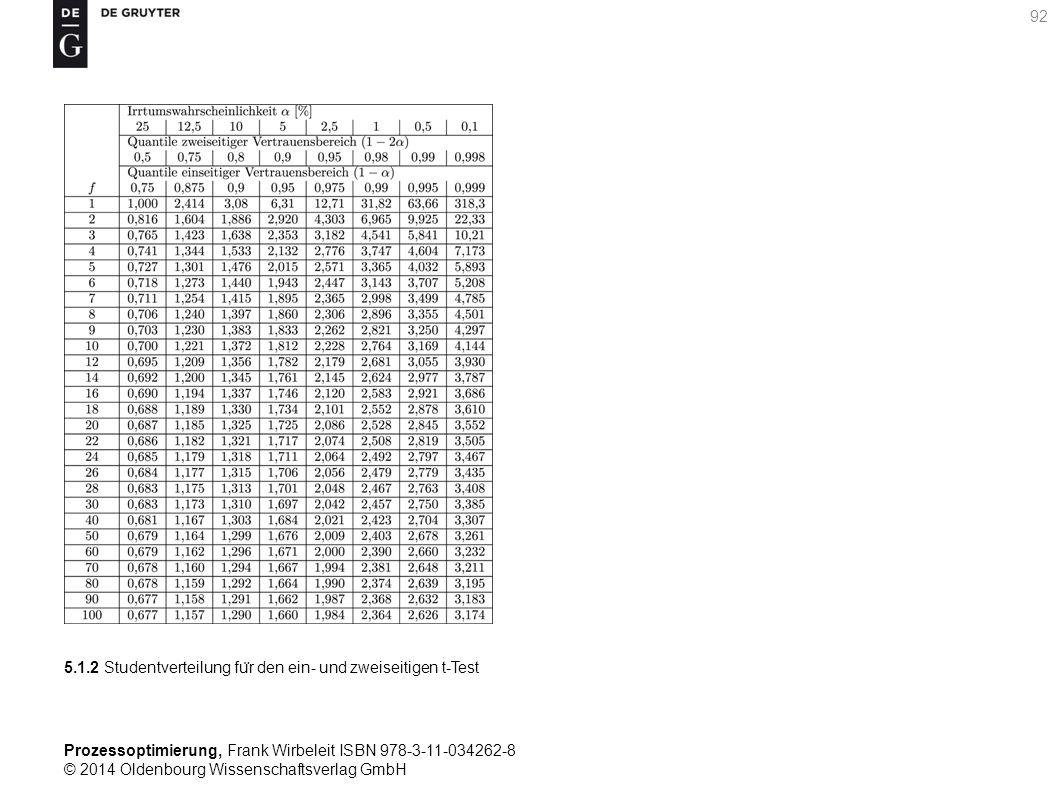 Prozessoptimierung, Frank Wirbeleit ISBN 978-3-11-034262-8 © 2014 Oldenbourg Wissenschaftsverlag GmbH 92 5.1.2 Studentverteilung fu ̈ r den ein- und z