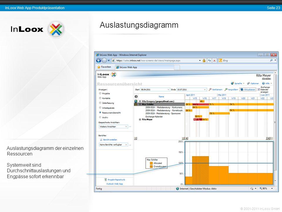 Seite 23 InLoox Web App Produktpräsentation © 2001-2011 InLoox GmbH Auslastungsdiagramm Auslastungsdiagramm der einzelnen Ressourcen Systemweit sind D