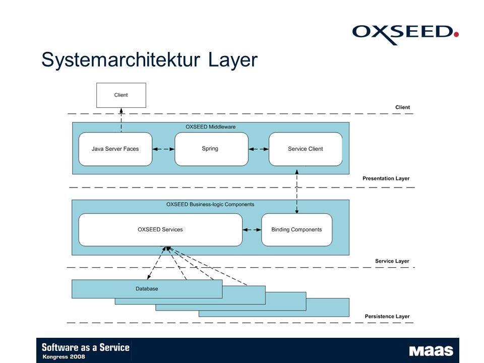 Systemarchitektur Layer