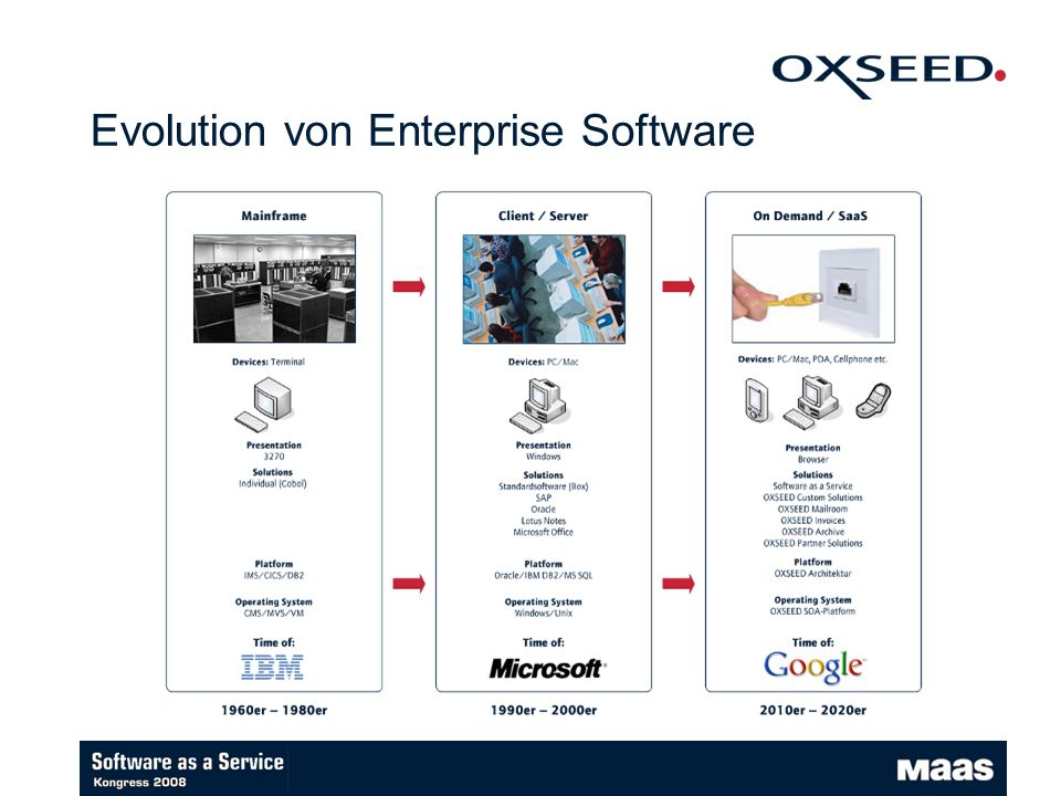 Evolution von Enterprise Software