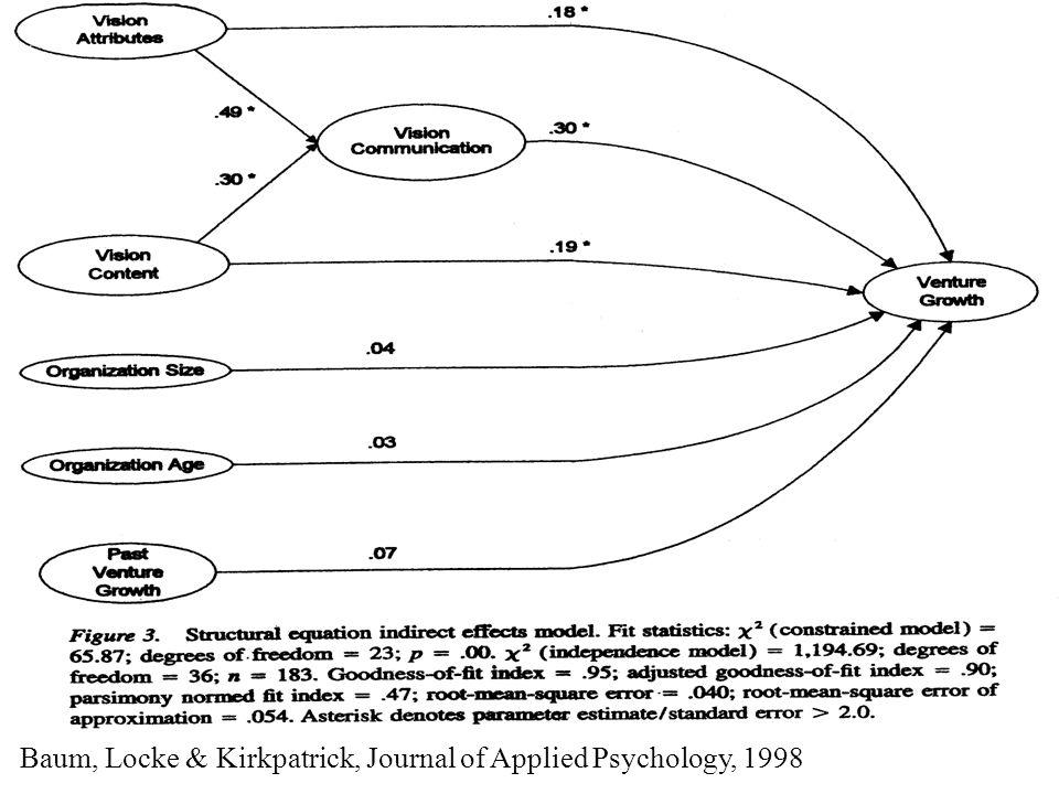 Baum, Locke & Kirkpatrick, Journal of Applied Psychology, 1998