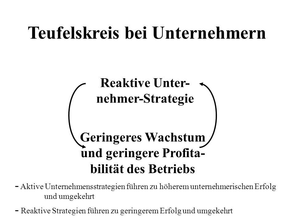 Teufelskreis bei Unternehmern Reaktive Unter- nehmer-Strategie Geringeres Wachstum und geringere Profita- bilität des Betriebs - Aktive Unternehmensst