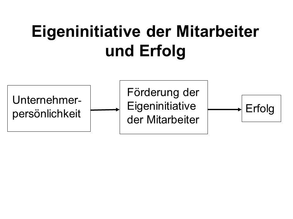 Unternehmer - persönlichkeit Förderung der Eigeninitiative der Mitarbeiter Erfolg Eigeninitiative der Mitarbeiter und Erfolg