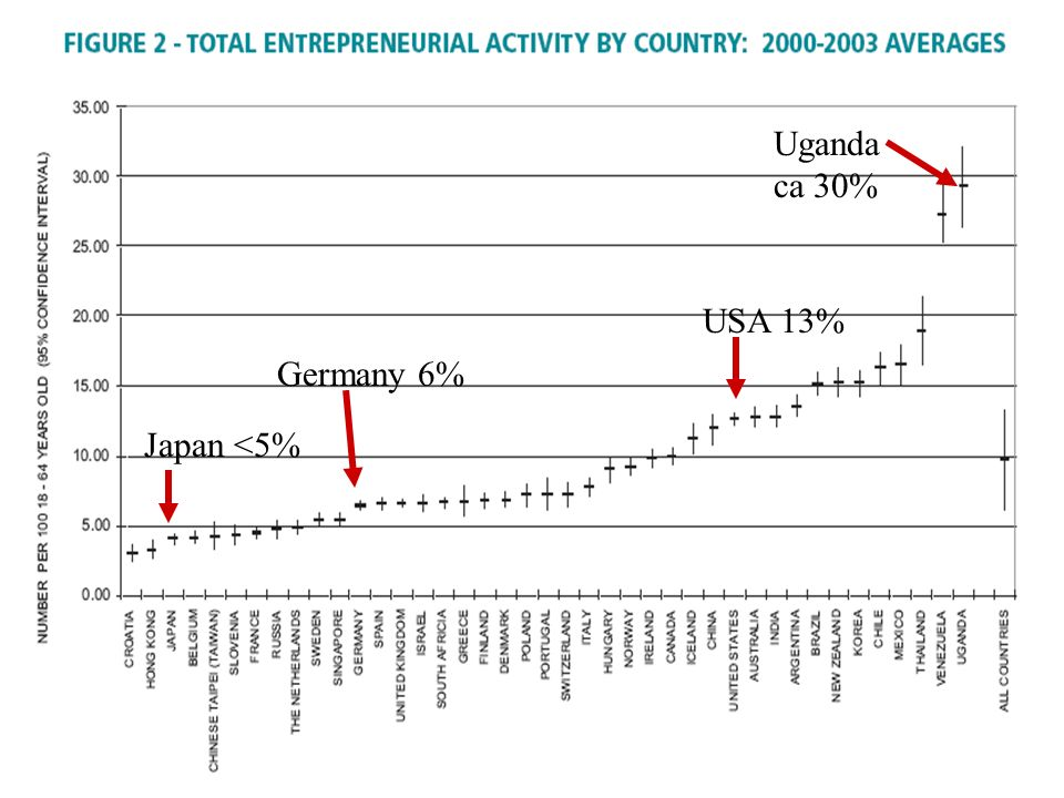Germany 6% Uganda ca 30% USA 13% Japan <5%
