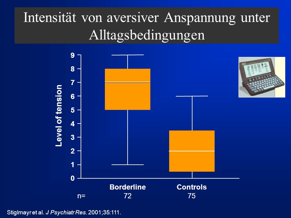 Intensität von aversiver Anspannung unter Alltagsbedingungen Stiglmayr et al. J Psychiatr Res. 2001;35:111. Controls 75 Borderline 72 n= Level of tens