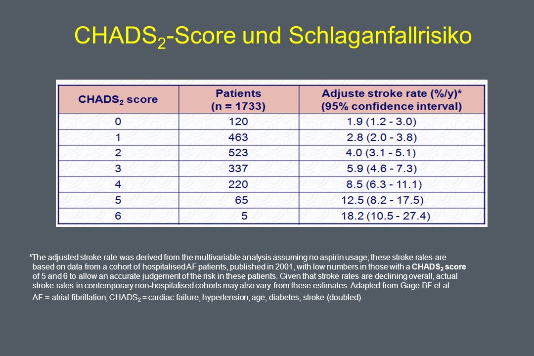 CHADS 2 -Score und Schlaganfallrisiko *The adjusted stroke rate was derived from the multivariable analysis assuming no aspirin usage; these stroke ra