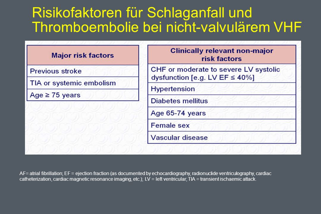Risikofaktoren für Schlaganfall und Thromboembolie bei nicht-valvulärem VHF AF= atrial fibrillation; EF = ejection fraction (as documented by echocardiography, radionuclide ventriculography, cardiac catheterization, cardiac magnetic resonance imaging, etc.); LV = left ventricular; TIA = transient ischaemic attack.