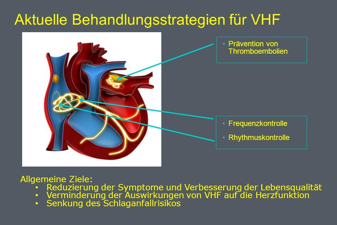 Aktuelle Behandlungsstrategien für VHF Prävention von Thromboembolien Rhythmuskontrolle Frequenzkontrolle Allgemeine Ziele: Reduzierung der Symptome und Verbesserung der Lebensqualität Verminderung der Auswirkungen von VHF auf die Herzfunktion Senkung des Schlaganfallrisikos