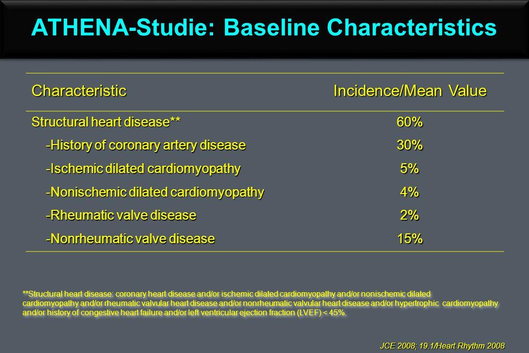 Characteristic Incidence/Mean Value Structural heart disease** 60% -History of coronary artery disease -History of coronary artery disease30% -Ischemic dilated cardiomyopathy -Ischemic dilated cardiomyopathy5% -Nonischemic dilated cardiomyopathy -Nonischemic dilated cardiomyopathy4% -Rheumatic valve disease -Rheumatic valve disease2% -Nonrheumatic valve disease -Nonrheumatic valve disease15% ATHENA-Studie: Baseline Characteristics JCE 2008; 19.1/Heart Rhythm 2008 JCE 2008; 19.1/Heart Rhythm 2008 **Structural heart disease: coronary heart disease and/or ischemic dilated cardiomyopathy and/or nonischemic dilated cardiomyopathy and/or rheumatic valvular heart disease and/or nonrheumatic valvular heart disease and/or hypertrophic cardiomyopathy and/or history of congestive heart failure and/or left ventricular ejection fraction (LVEF) < 45%.