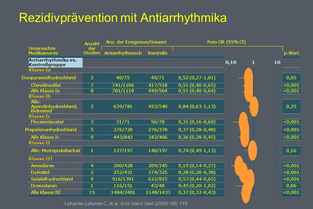 Rezidivprävention mit Antiarrhythmika Lafuente-Lafuente C, et al.
