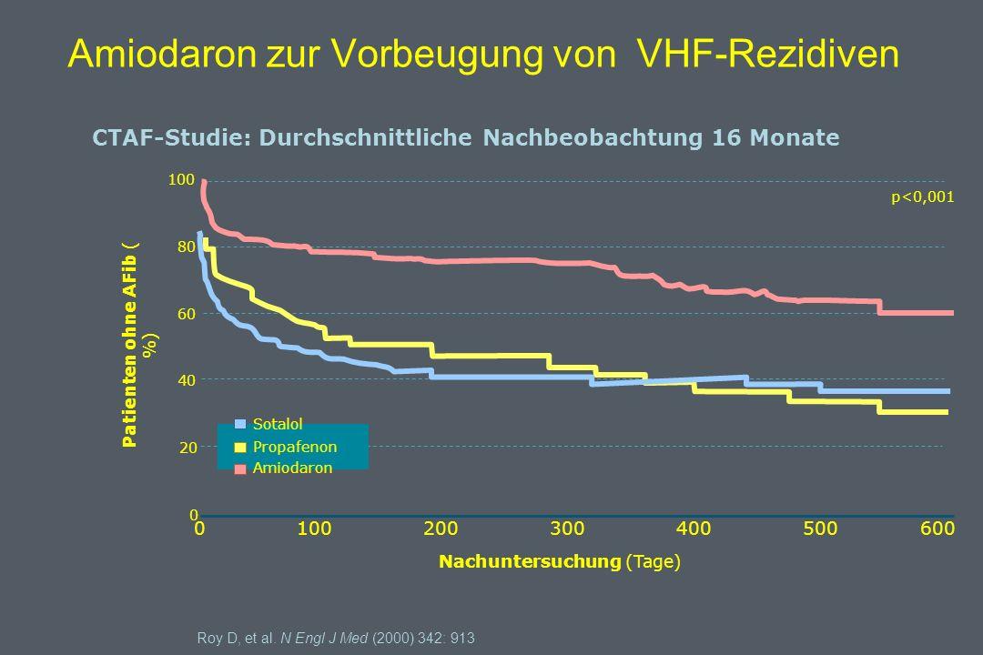 Patienten ohne AFib ( %) Roy D, et al.