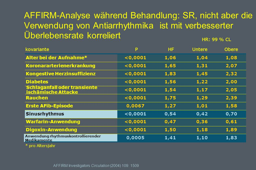 Wahl zwischen Ablation und antiarrhythmischer Therapie More extensive LA ablation may be needed; *usually PVI is appropriate.