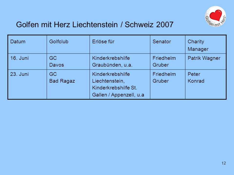 12 Golfen mit Herz Liechtenstein / Schweiz 2007 DatumGolfclubErlöse fürSenator Charity Manager 16. Juni GC Davos Kinderkrebshilfe Graubünden, u.a. Fri