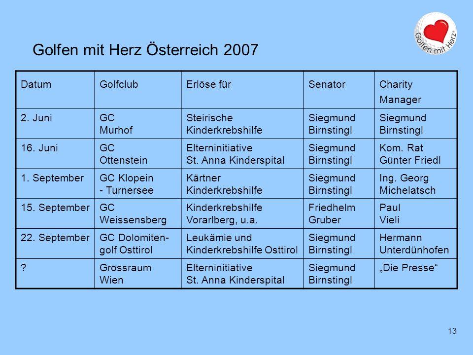 13 Golfen mit Herz Österreich 2007 DatumGolfclubErlöse fürSenator Charity Manager 2. JuniGC Murhof Steirische Kinderkrebshilfe Siegmund Birnstingl 16.