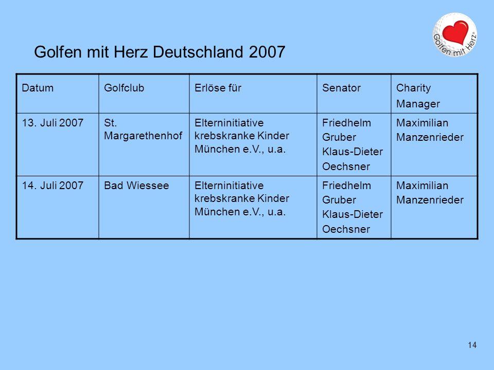 14 Golfen mit Herz Deutschland 2007 DatumGolfclubErlöse fürSenator Charity Manager 13. Juli 2007St. Margarethenhof Elterninitiative krebskranke Kinder