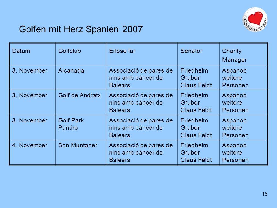 15 Golfen mit Herz Spanien 2007 DatumGolfclubErlöse fürSenator Charity Manager 3. NovemberAlcanadaAssociació de pares de nins amb cáncer de Balears Fr