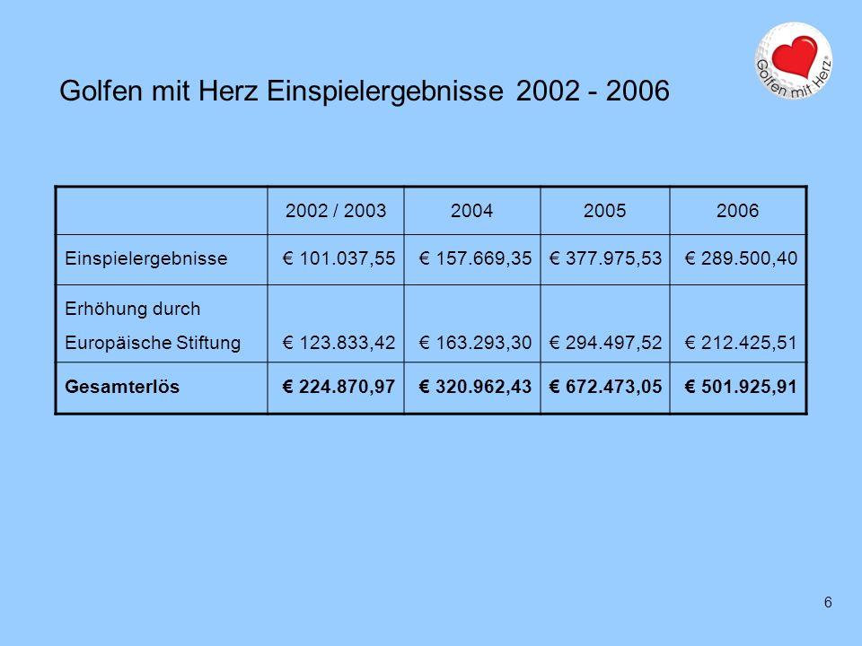 6 Golfen mit Herz Einspielergebnisse 2002 - 2006 2002 / 2003200420052006 Einspielergebnisse 101.037,55 157.669,35 377.975,53 289.500,40 Erhöhung durch
