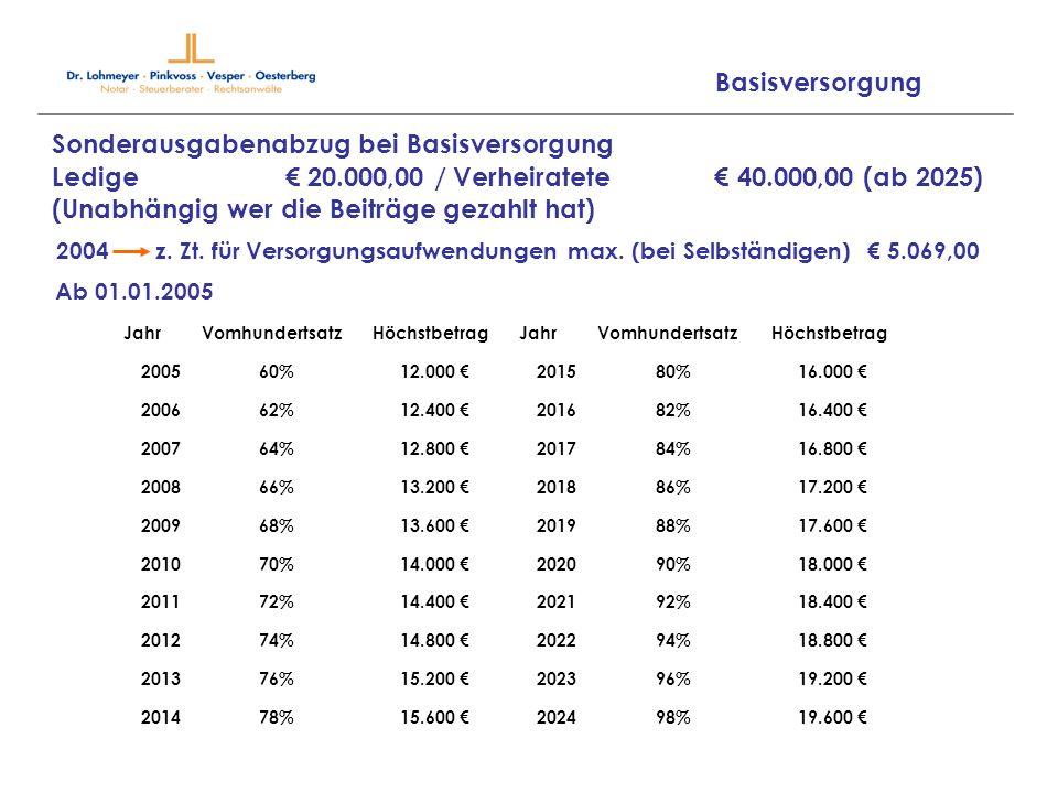 Sonderausgabenabzug bei Basisversorgung Ledige 20.000,00 / Verheiratete 40.000,00 (ab 2025) (Unabhängig wer die Beiträge gezahlt hat) 2004 z. Zt. für