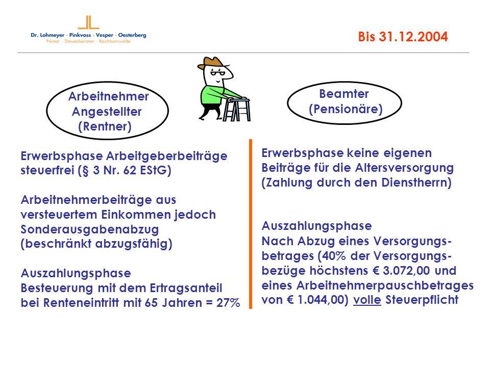 Arbeitnehmer Angestellter (Rentner) Erwerbsphase Arbeitgeberbeiträge steuerfrei (§ 3 Nr. 62 EStG) Arbeitnehmerbeiträge aus versteuertem Einkommen jedo