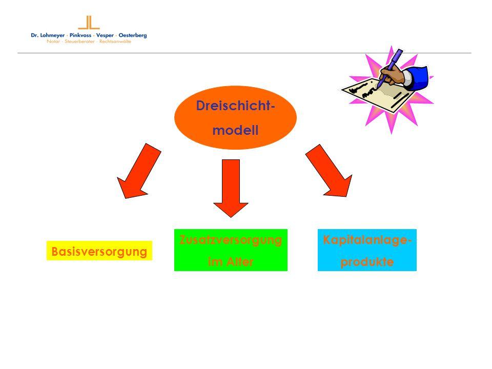 Dreischicht- modell Basisversorgung Zusatzversorgung im Alter Kapitalanlage- produkte