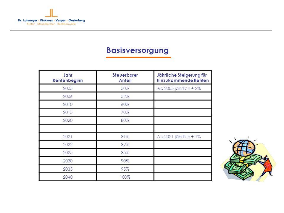 Betriebliche Altersvorsorge Direktversicherung Pauschalierungsmöglichkeit für Direktversicherungsbeiträge nach § 40 b EStG fällt für nach dem 31.12.2004 erteilte Versorgungszusagen weg.