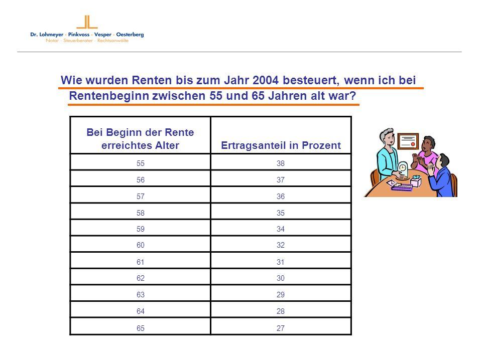 Bei Beginn der Rente erreichtes AlterErtragsanteil in Prozent 5538 5637 5736 5835 5934 6032 6131 6230 6329 6428 6527 Wie wurden Renten bis zum Jahr 20