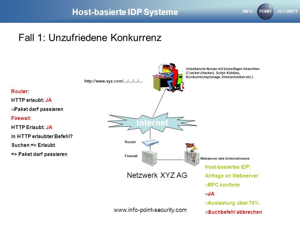 INFO -POINT- SECURITY www.info-point-security.com Host-basierte IDP Systeme Fall 1: Unzufriedene Konkurrenz Internet Router Firewall Webserver des Unt