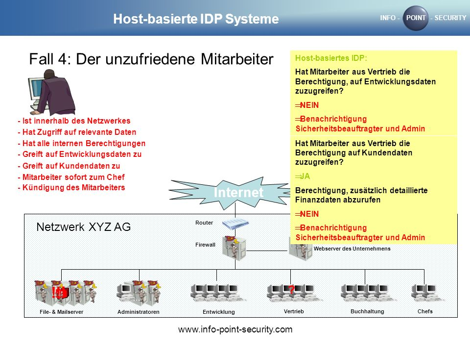 INFO -POINT- SECURITY www.info-point-security.com Host-basierte IDP Systeme Fall 4: Der unzufriedene Mitarbeiter Internet Router Firewall Webserver de