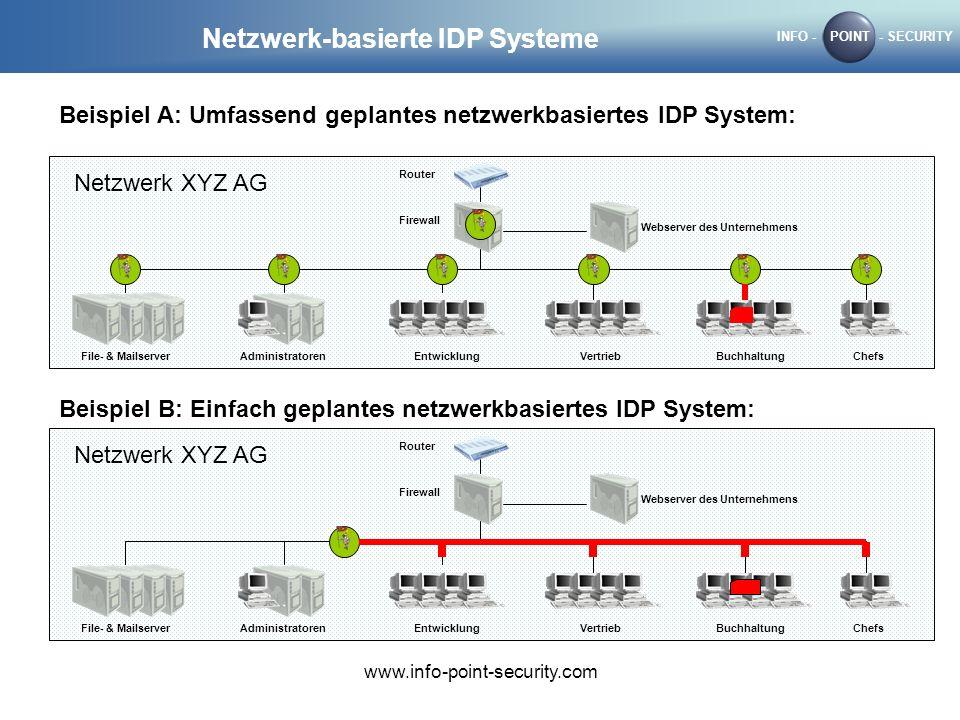 INFO -POINT- SECURITY www.info-point-security.com Netzwerk-basierte IDP Systeme Router Firewall Webserver des Unternehmens File- & Mailserver Administratoren Entwicklung VertriebBuchhaltungChefs Netzwerk XYZ AG Router Firewall Webserver des Unternehmens File- & Mailserver Administratoren Entwicklung VertriebBuchhaltungChefs Netzwerk XYZ AG Beispiel A: Umfassend geplantes netzwerkbasiertes IDP System: Beispiel B: Einfach geplantes netzwerkbasiertes IDP System: