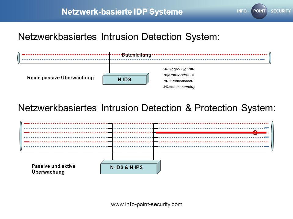 INFO -POINT- SECURITY www.info-point-security.com Netzwerk-basierte IDP Systeme Netzwerkbasiertes Intrusion Detection System: Datenleitung N-IDS 5676jggh533jg3/987 7hjd7989299299856 797987998hdshsd7 343maildkhksweb.g Reine passive Überwachung Netzwerkbasiertes Intrusion Detection & Protection System: N-IDS & N-IPS Passive und aktive Überwachung