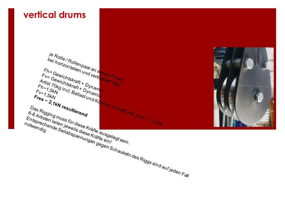 je Rolle / Rollenpaar an einem Punkt. bei horizontalem und vertikalem Seil Fh= Gewichtskraft + Dynamik Fv= Gewichtskraft + Dynamik Artist 70kg incl. B