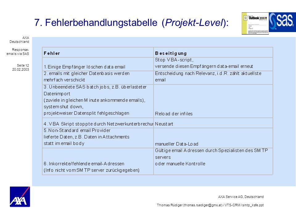 AXA Deutschland Response- emails via SAS Seite 12 20.02.2003 AXA Service AG, Deutschland Thomas Rüdiger (thomas.ruediger@gmx.at) / VTS-CRM / smtp_ksfe.ppt 7.
