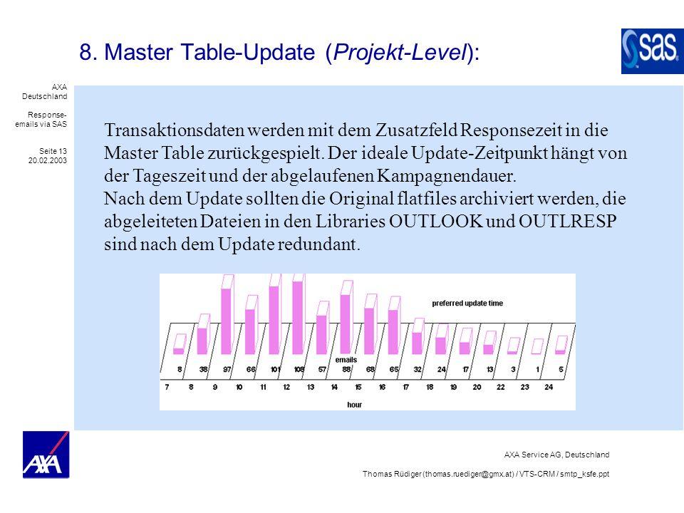 AXA Deutschland Response- emails via SAS Seite 13 20.02.2003 AXA Service AG, Deutschland Thomas Rüdiger (thomas.ruediger@gmx.at) / VTS-CRM / smtp_ksfe.ppt 8.