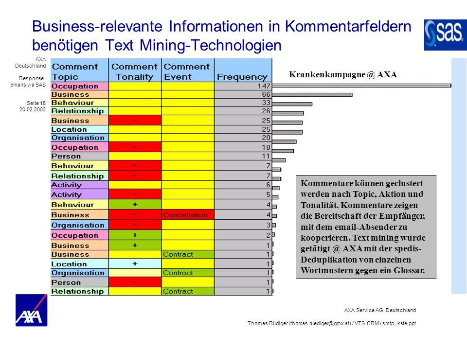 AXA Deutschland Response- emails via SAS Seite 15 20.02.2003 AXA Service AG, Deutschland Thomas Rüdiger (thomas.ruediger@gmx.at) / VTS-CRM / smtp_ksfe.ppt Business-relevante Informationen in Kommentarfeldern benötigen Text Mining-Technologien Kommentare können geclustert werden nach Topic, Aktion und Tonalität.