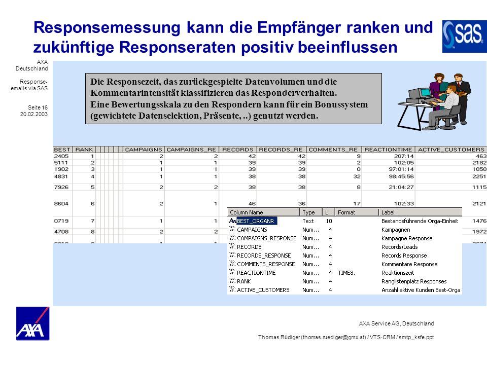 AXA Deutschland Response- emails via SAS Seite 16 20.02.2003 AXA Service AG, Deutschland Thomas Rüdiger (thomas.ruediger@gmx.at) / VTS-CRM / smtp_ksfe