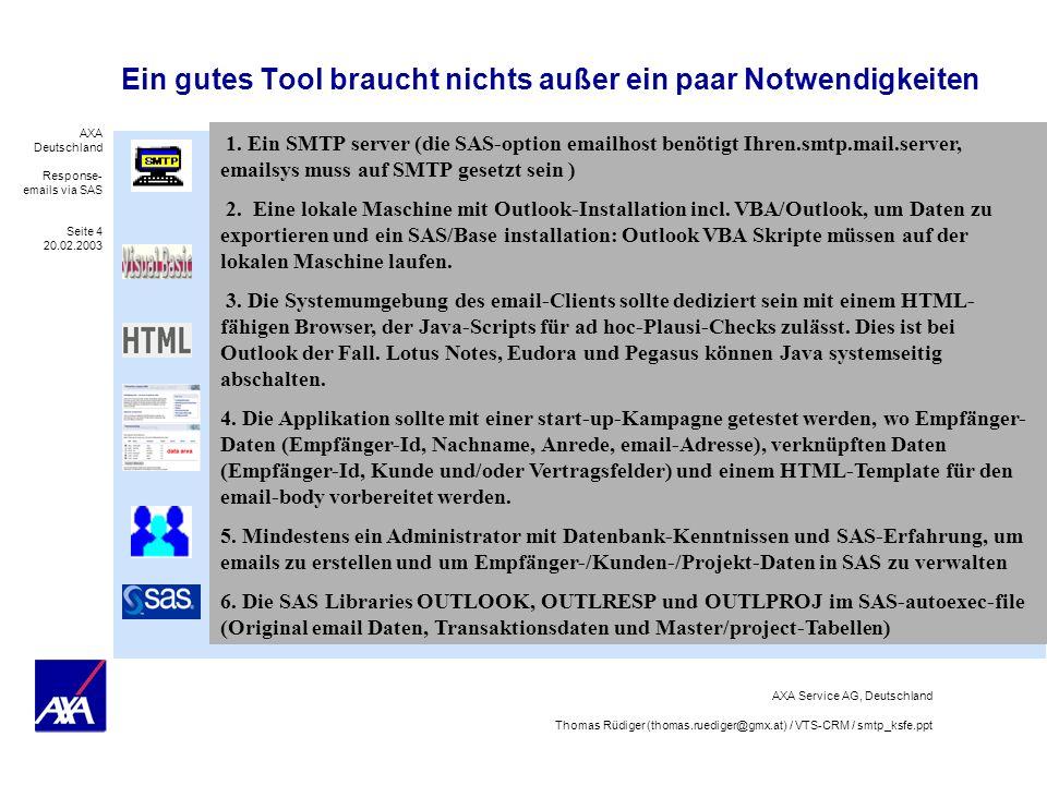 AXA Deutschland Response- emails via SAS Seite 5 20.02.2003 AXA Service AG, Deutschland Thomas Rüdiger (thomas.ruediger@gmx.at) / VTS-CRM / smtp_ksfe.ppt Der Prozessfluß besteht aus Projektdefinition, Daten email, Response emails and Reaktion Projekt Definition Definition des Inhalts, Design, Daten und Empfänger Termination email Evaluierung Data email including response elements and Send- Button Projects 1,.., n Response email Response Output Variable=Wert One way or ping-pong