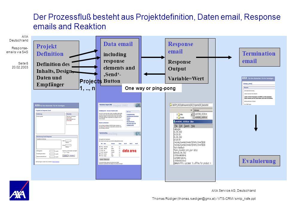 AXA Deutschland Response- emails via SAS Seite 6 20.02.2003 AXA Service AG, Deutschland Thomas Rüdiger (thomas.ruediger@gmx.at) / VTS-CRM / smtp_ksfe.ppt Nach Datenaufbereitung und Versand können Responsedaten von Parallel- Kampagnen mit Visual Basic für Outlook in SAS verarbeitet werden SAS-Config: -emailsys SMTP -emailhost your.smtp.mail.server 1.1 Datenauf- bereitung (Datenkon- trolle) 1.2 Process kontrolle (technischer Test mit Testdaten) 2.