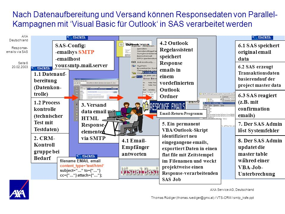 AXA Deutschland Response- emails via SAS Seite 7 20.02.2003 AXA Service AG, Deutschland Thomas Rüdiger (thomas.ruediger@gmx.at) / VTS-CRM / smtp_ksfe.ppt 1.