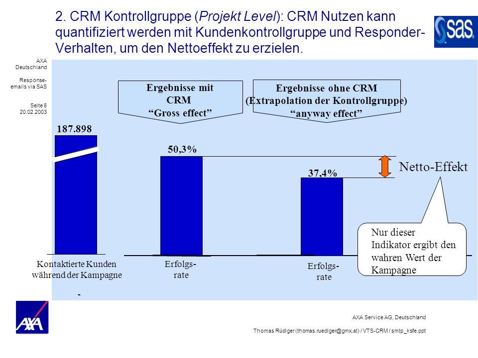 AXA Deutschland Response- emails via SAS Seite 19 20.02.2003 AXA Service AG, Deutschland Thomas Rüdiger (thomas.ruediger@gmx.at) / VTS-CRM / smtp_ksfe.ppt Ausblick: Response email-Technologie kann langfristig in einen CRM Application-Frame eingebettet werden