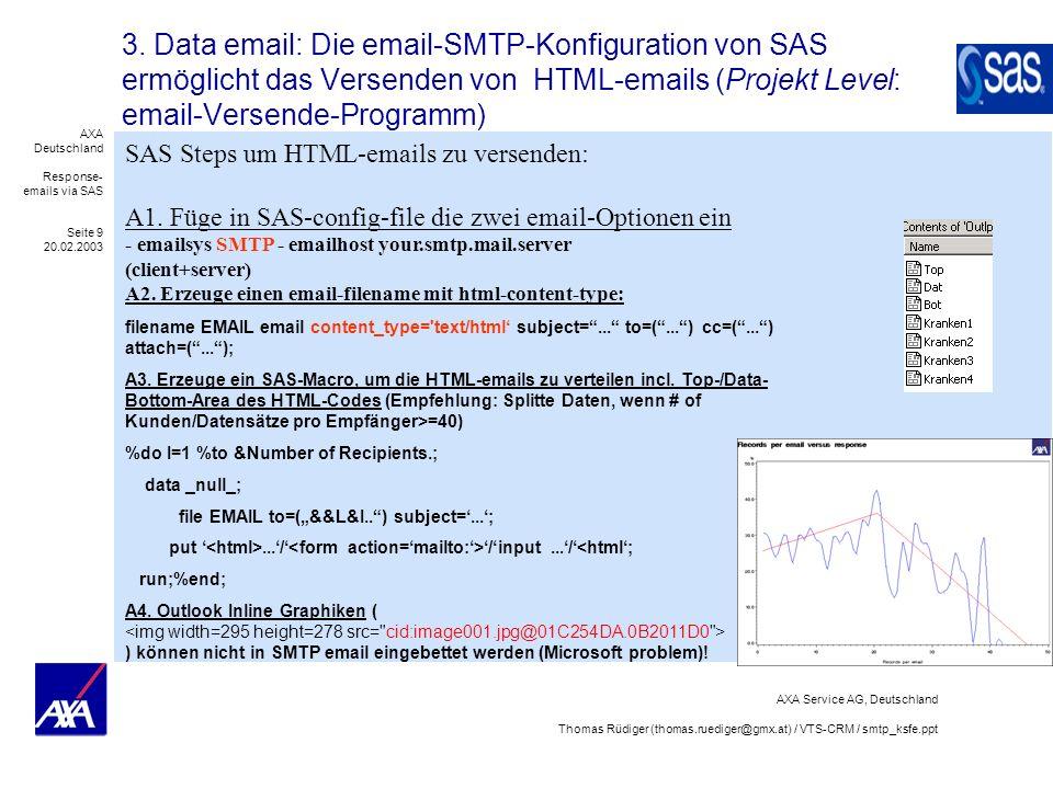 AXA Deutschland Response- emails via SAS Seite 20 20.02.2003 AXA Service AG, Deutschland Thomas Rüdiger (thomas.ruediger@gmx.at) / VTS-CRM / smtp_ksfe.ppt SAS generierte HTML-emails wurden erfolgreich eingesetzt @ AXA Germany im B2B-Geschäft Oct.